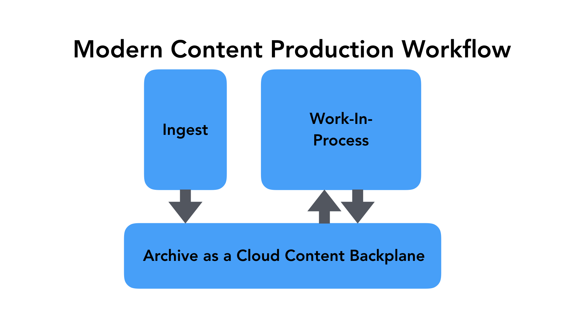 Modern Content Production Workflow - Ingest > Archive as a Cloud Content Backplane ><Work-In-Process