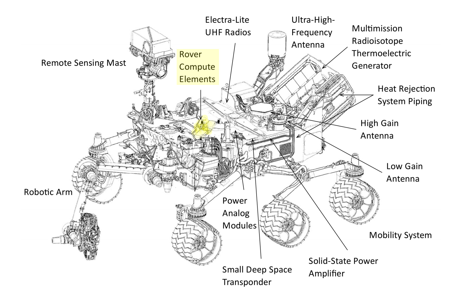 Curiosity Rover Compute Elements (highlighted)