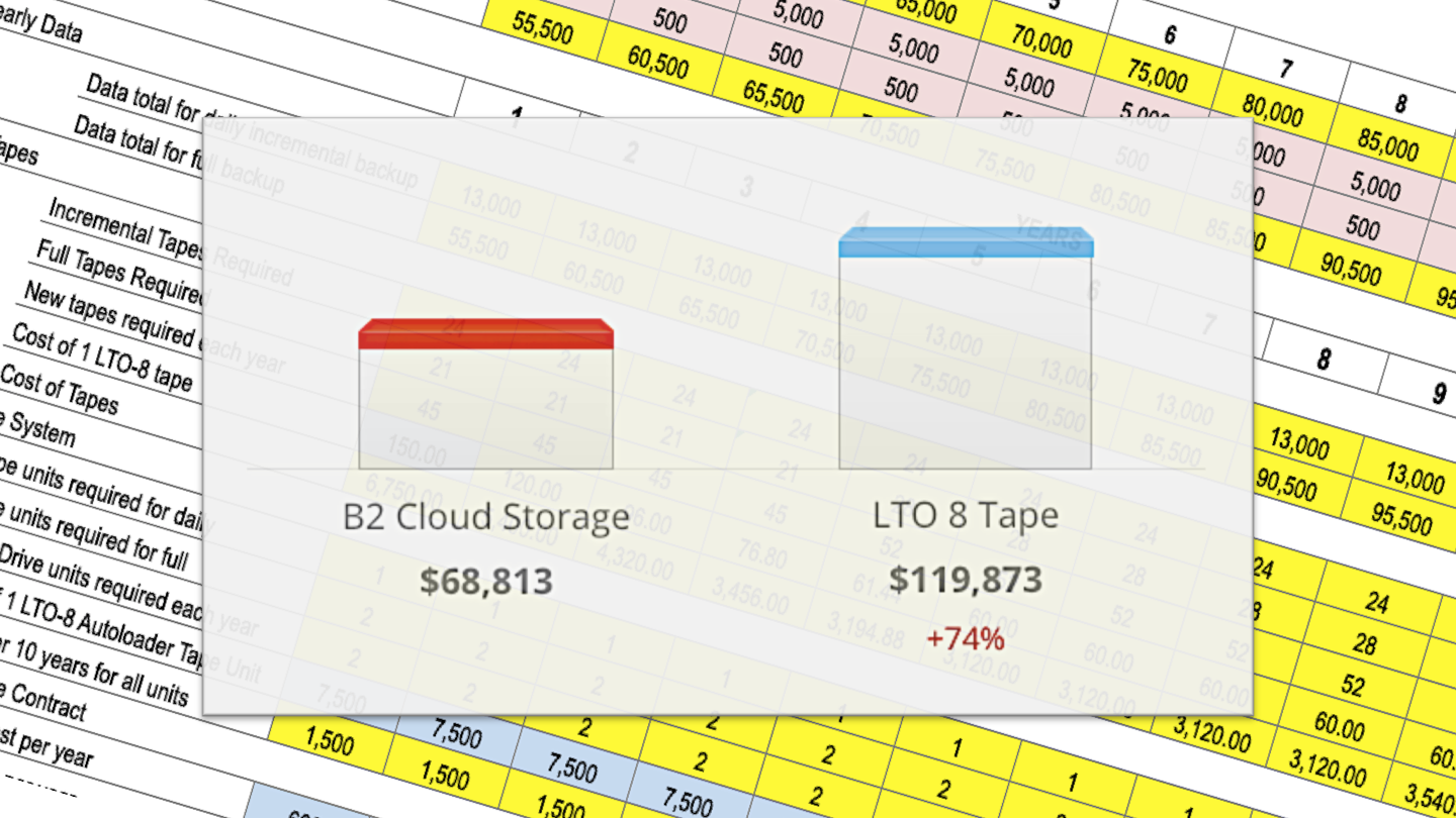B2 Cloud Storage $68,813 vs. LTO 8 Tape $119,873