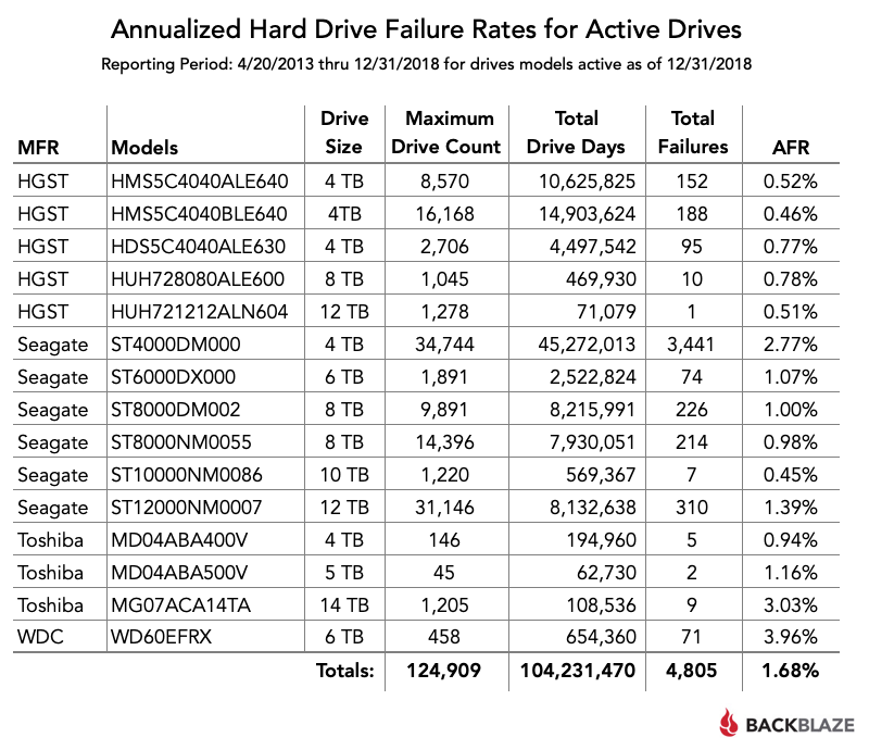 Annualized Hard Drive Failure Rates for Active Drives