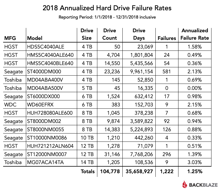 2018 annualized hard drive failure rates