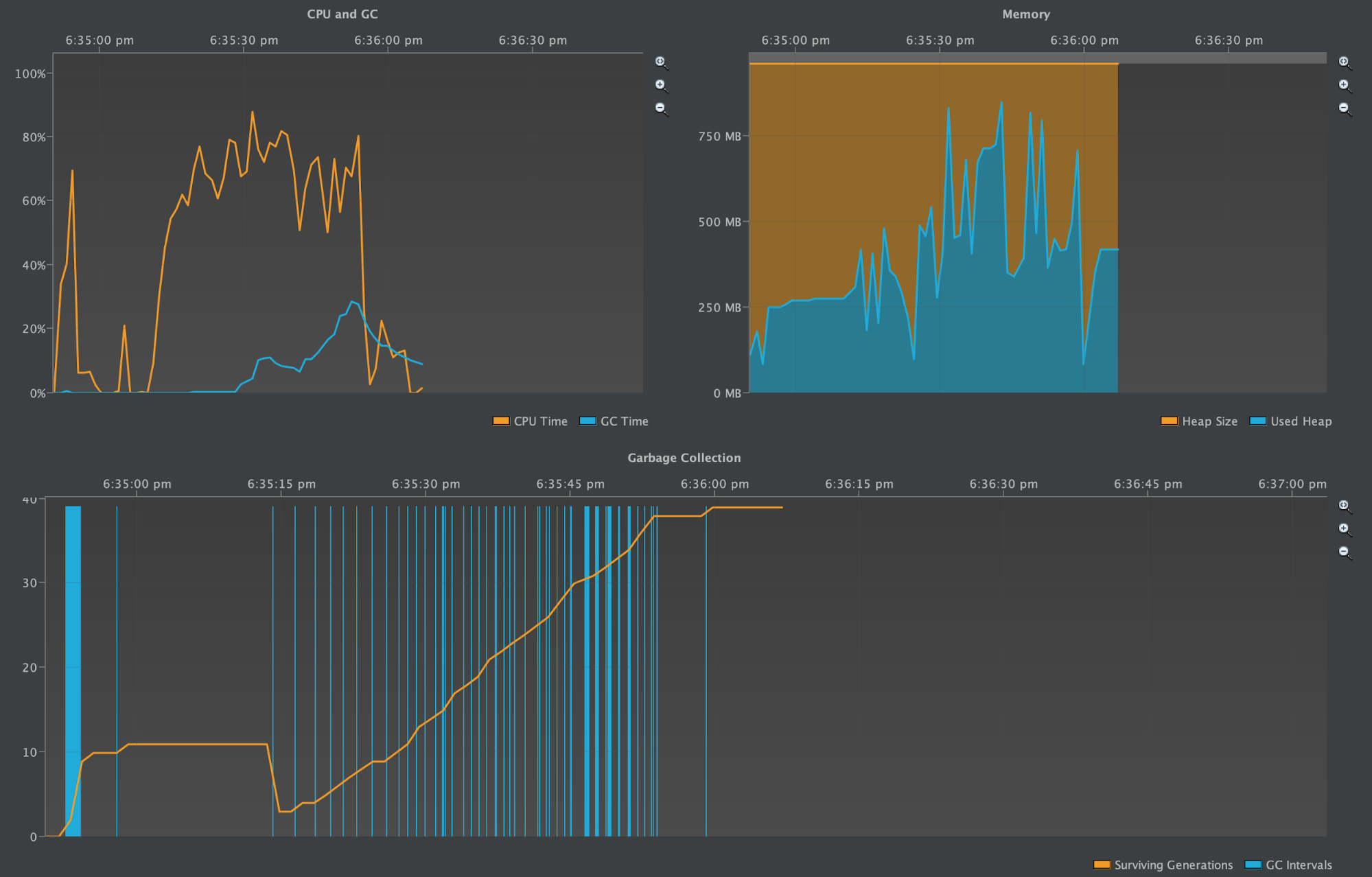 screenshot of Cassandra 2.2 Heap profiled during tlp-stress and major compaction