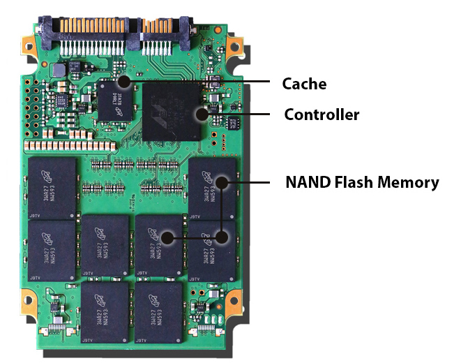SSD part diagram including Cache, Controller, and NAND Flash Memory