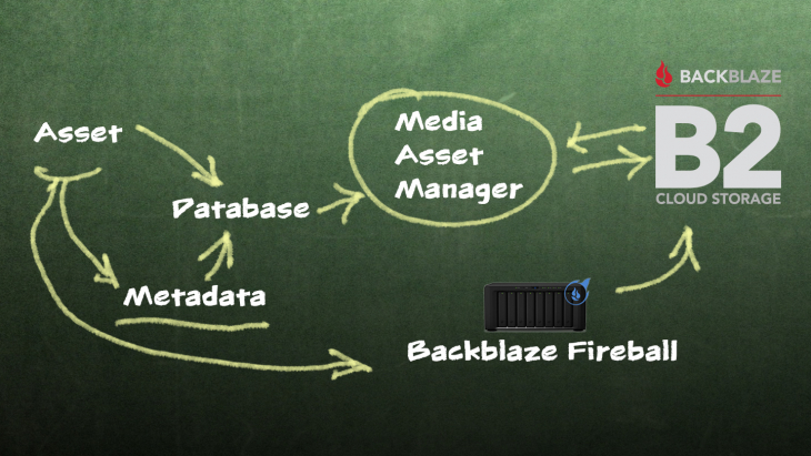 Asset > Metadata > Database > Media Asset Manager > Backblaze Fireball > Backblaze B2 Cloud Storage