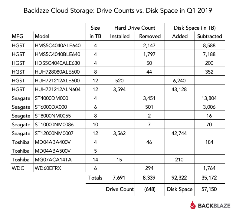Backblaze Cloud Storage: Drive Counts vs. Disk Space in Q1 2019 table