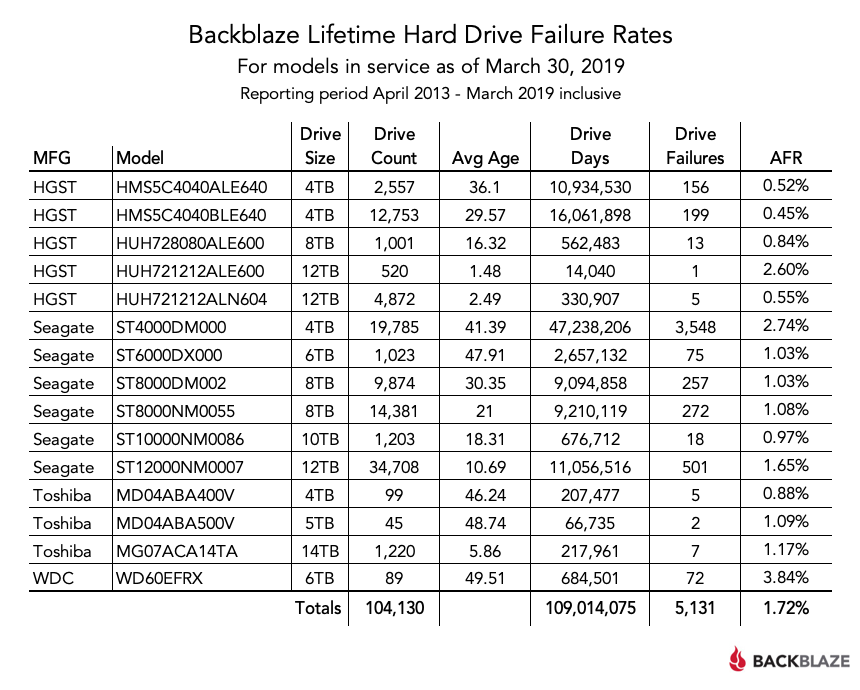Backblaze Lifetime Hard Drive Failure Rates table