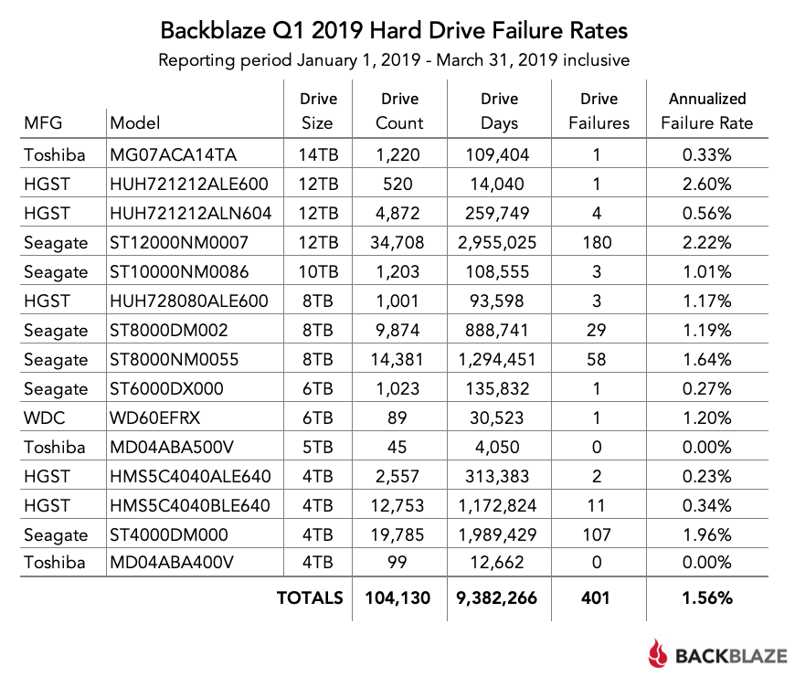 Q1 2019 Hard Drive Failure Rates table