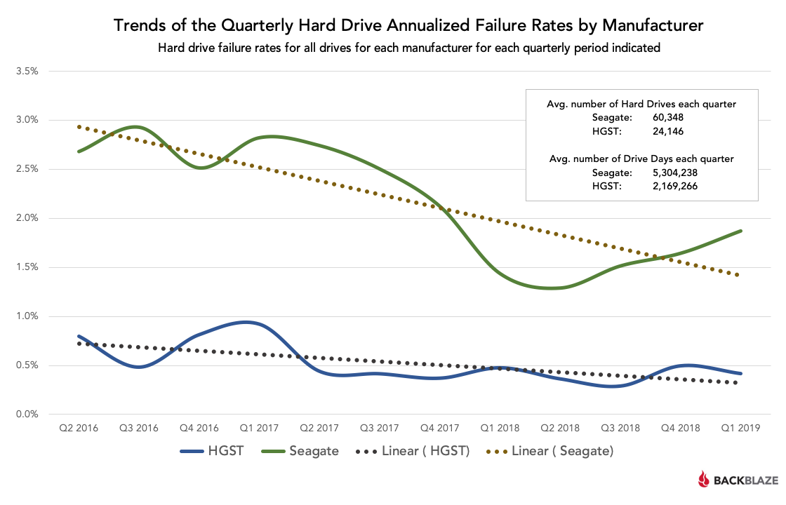 Trends of the Quarterly Hard Drive Annualized Failure Rates by Manufacturer