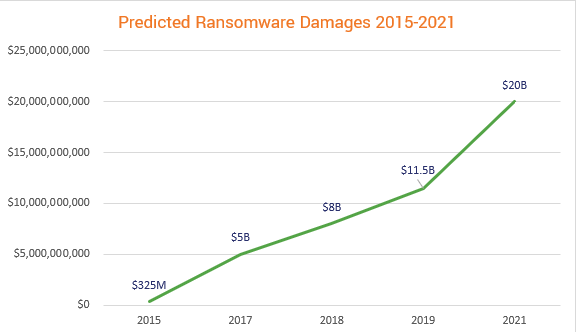 Predicted Ransomware Damages 2015-2021 graph