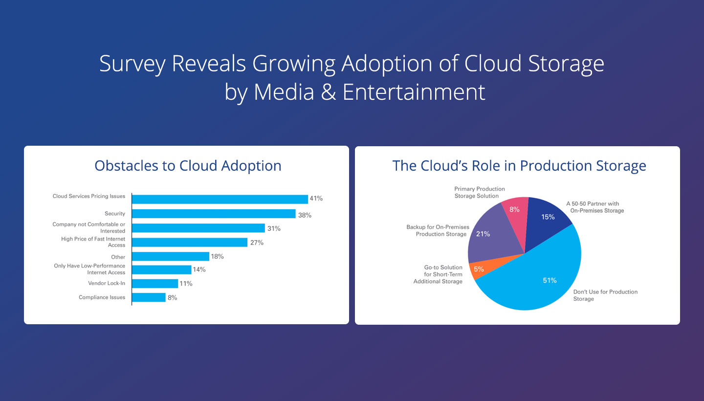 Survey Reveals Growing Adoption of Cloud Storage by Media & Entertainment