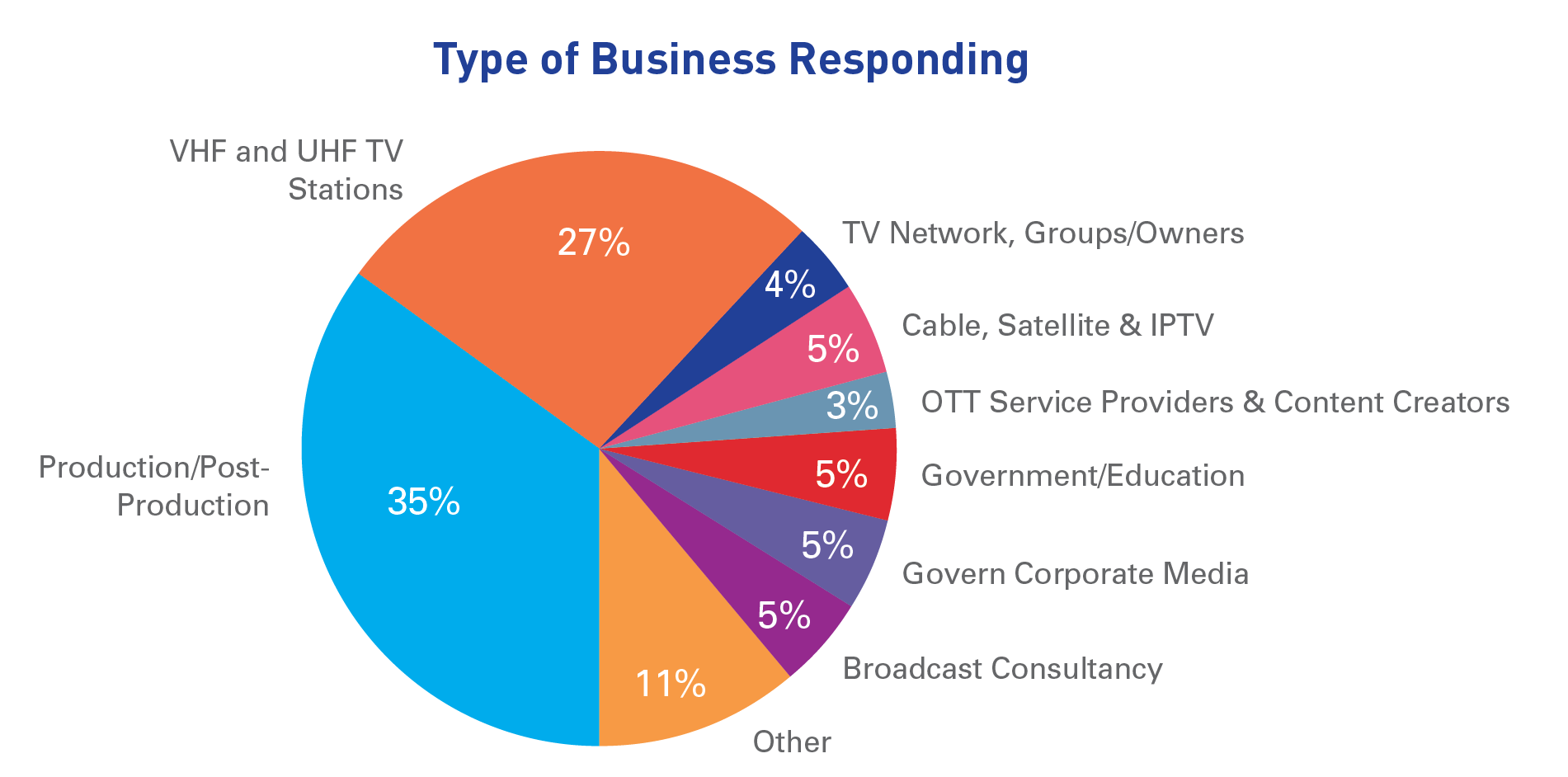 Types of businesses responding to survey