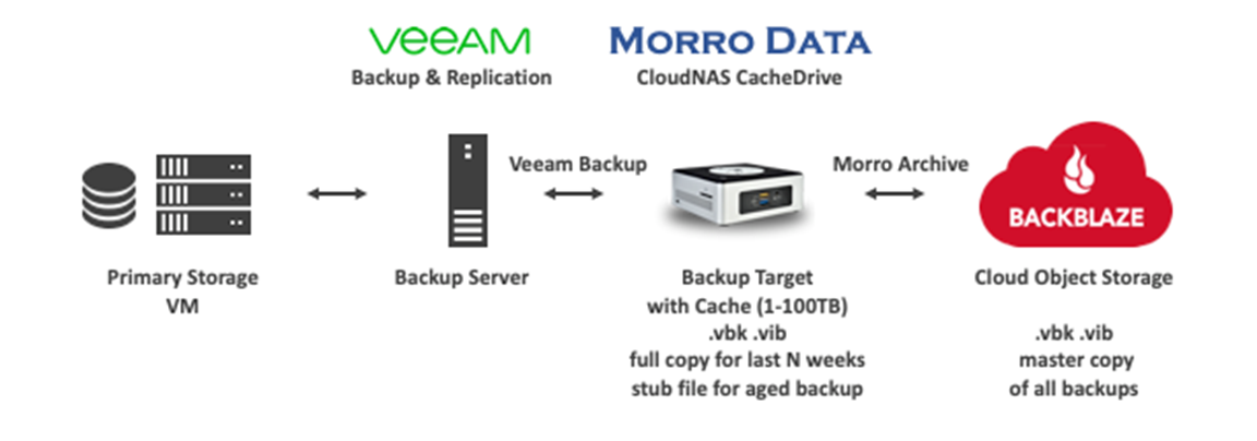 diagram of Veeam backing up to B2 using Cloudflare and Morro Data CloudNAS