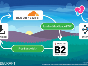flowchart of data transfer - Cloudflare - Bandwidth Alliance FTW! - Backblaze B2 Cloud Storage - Free Bandwidth - Nodecraft