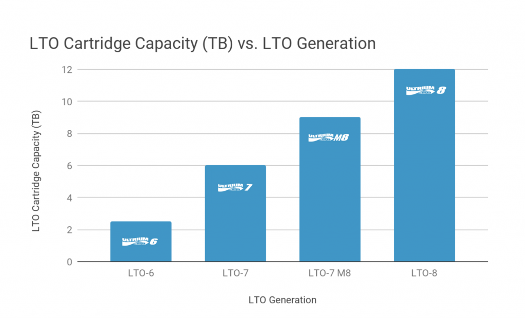 LTO Cartridge Capacity (TB) vs. LTO Generation Chart