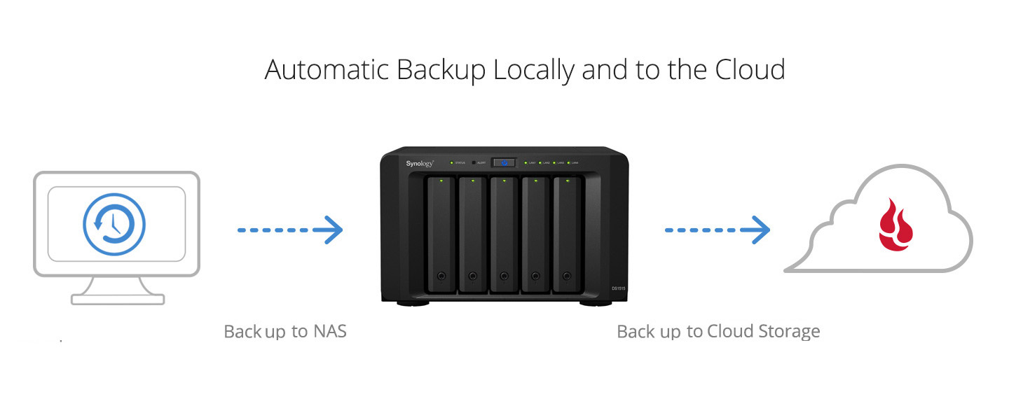 Automatic Backup Locally and to the Cloud
