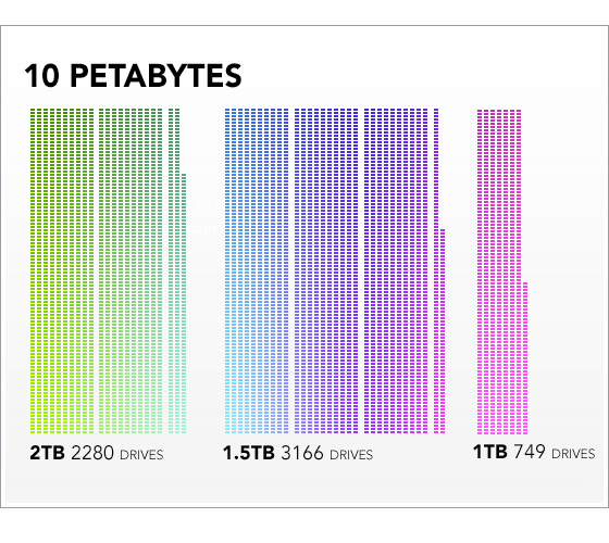 10-petabytes-by-drive-size