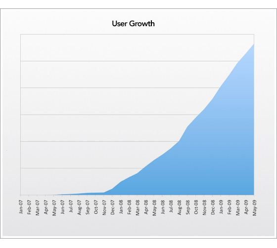 Online Backup User Growth