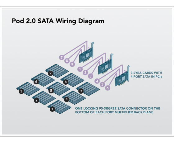SATA wiring diagram for storage server