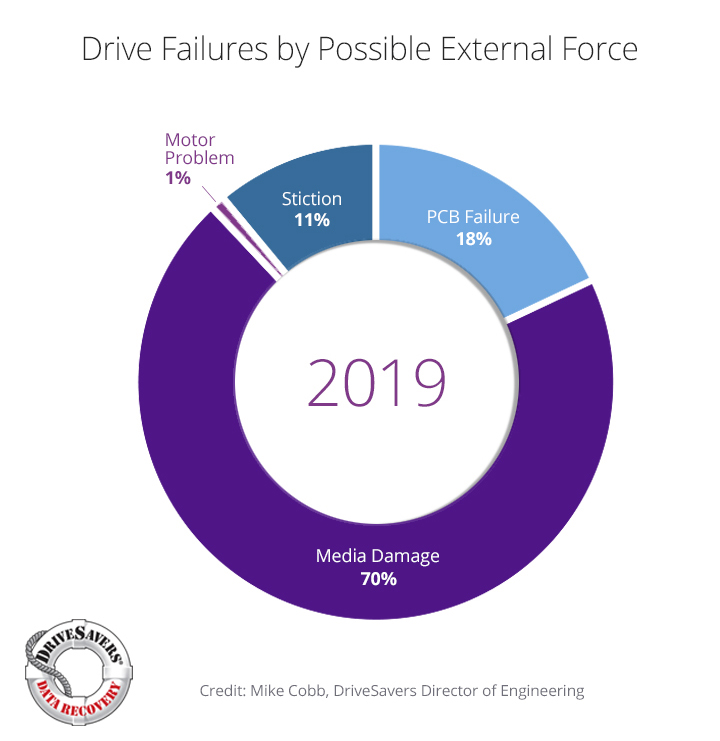 Drive failures by possible external force