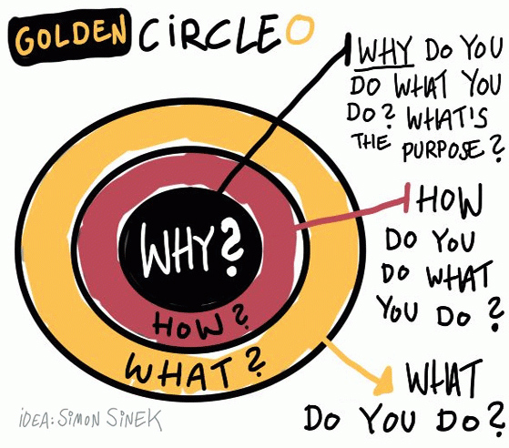 Golden Circle: Why? How? What?