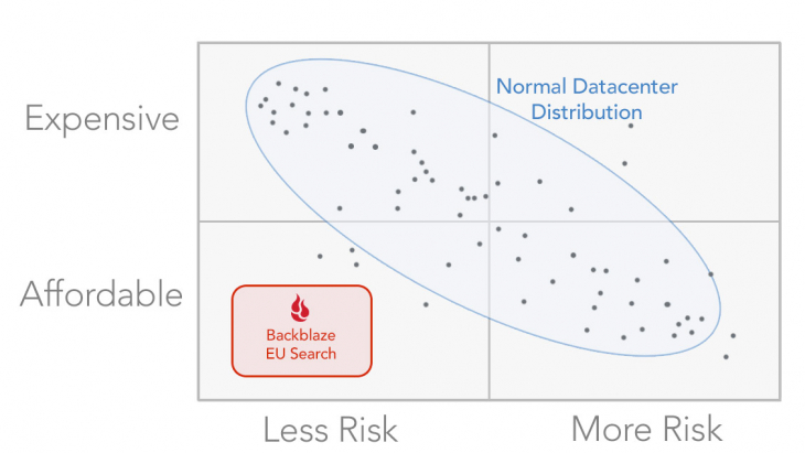 EU data center cost risk quadrant