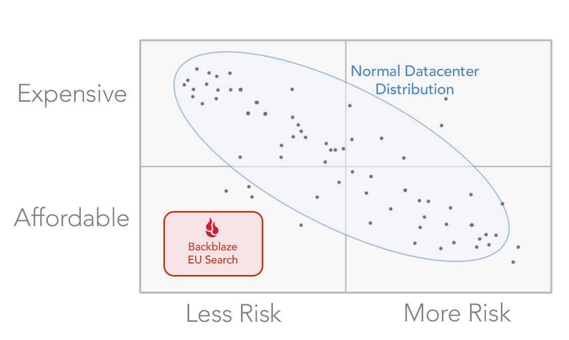 EU data center cost risk quadrant