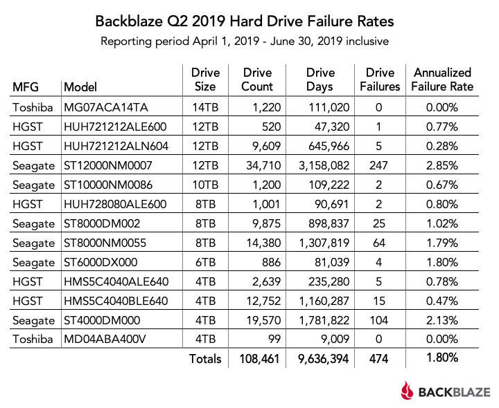 Backblaze Q2 2019 Hard Drive Failure Rates