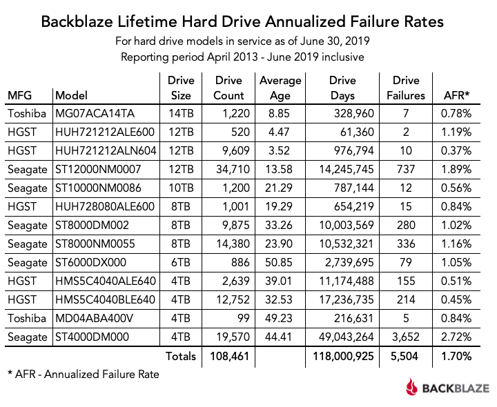 Backblaze Lifetime Hard Drive Annualized Failure Rates