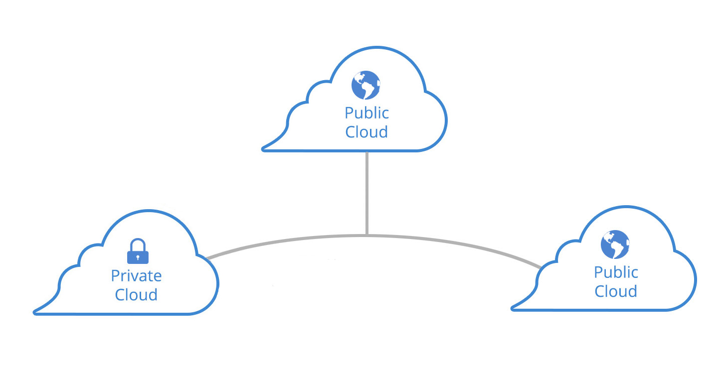 Multi cloud diagram