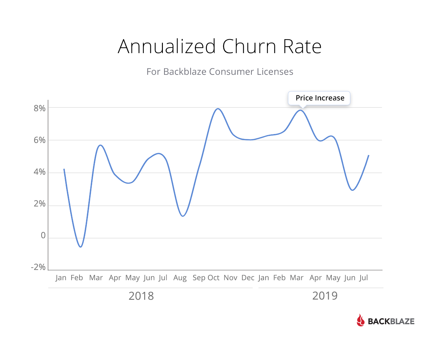 Annualized churn rate