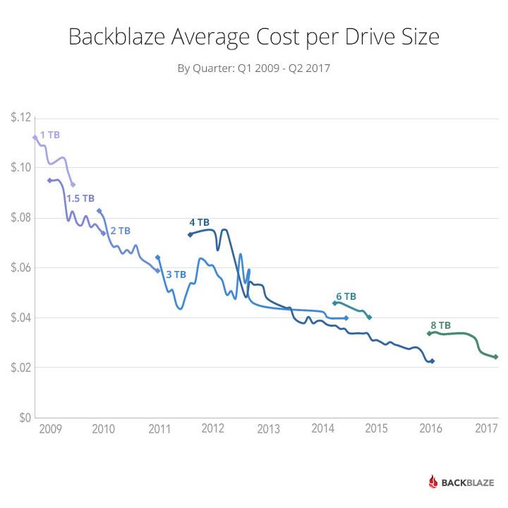 Backblaze Average Cost per Drive Size