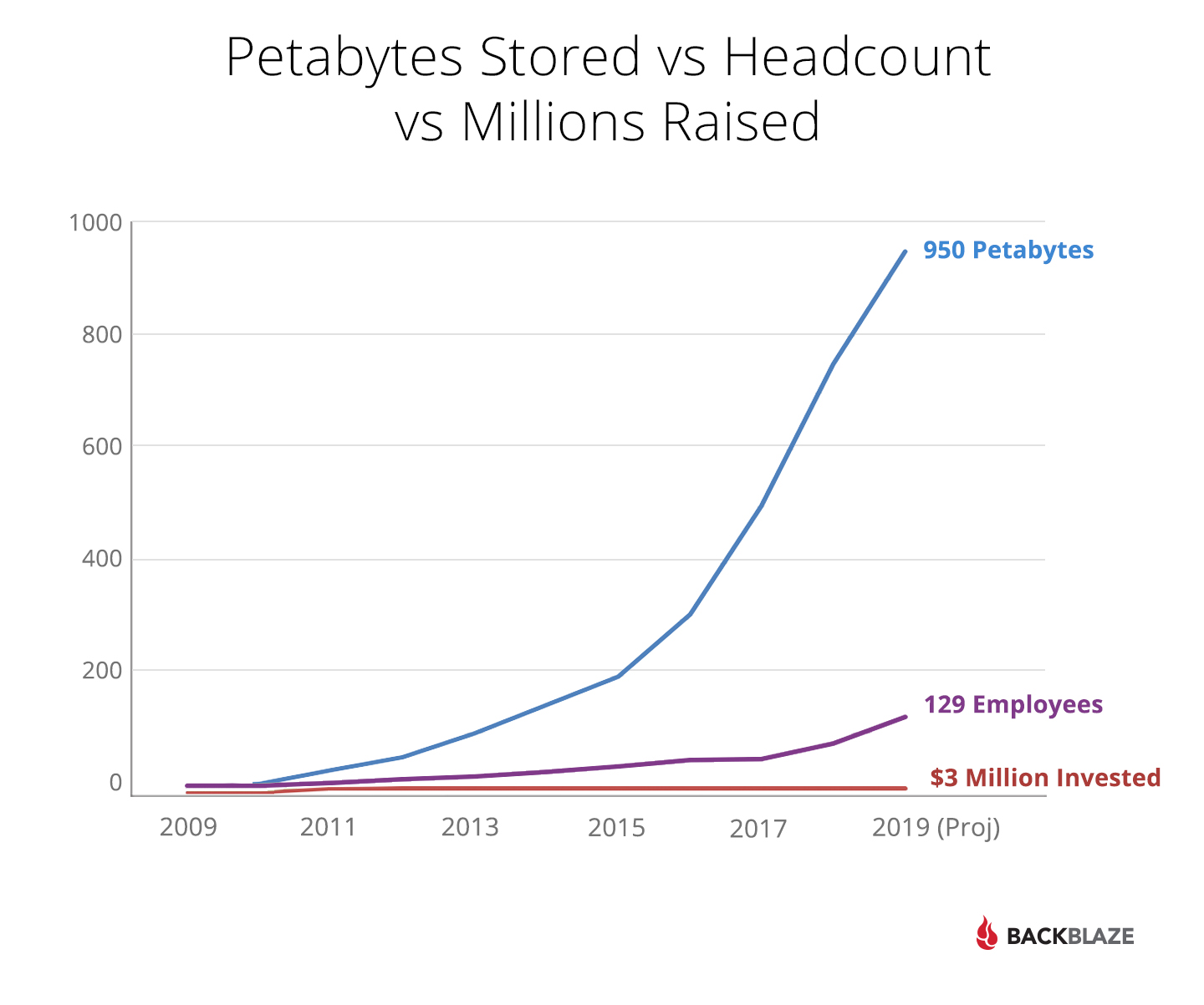 Petabytes Stored vs Headcount vs Millions Raised