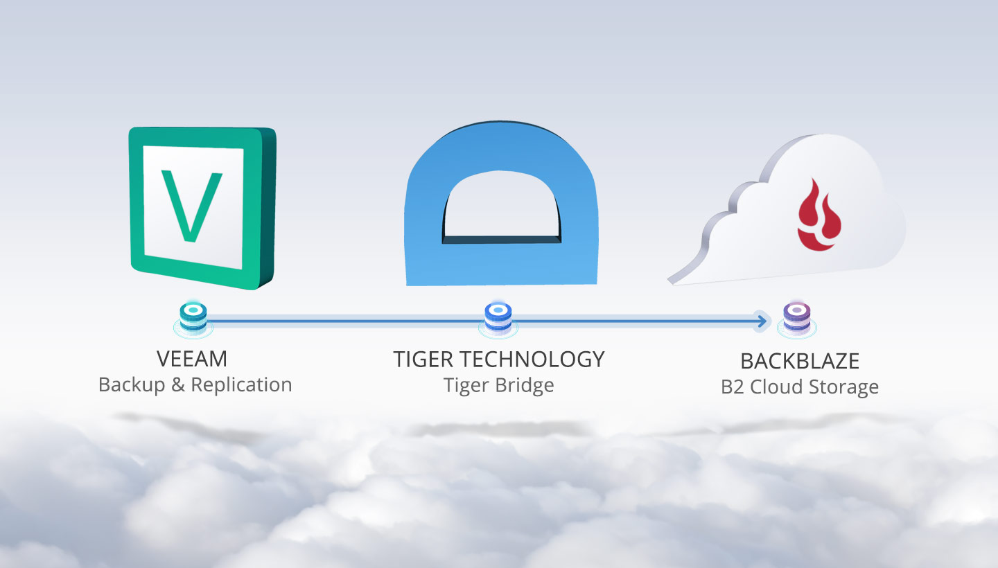 Veeam Backup & Replication to Tiger Bridge to Backblaze B2 Cloud Storage