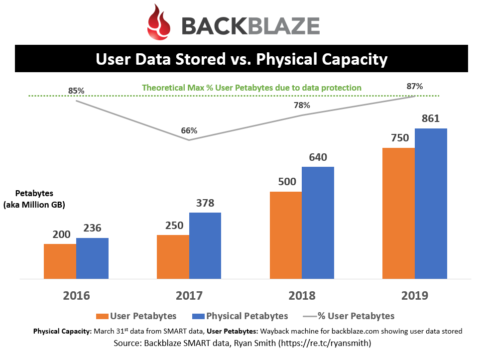 User Data Stored vs Physical Capacity