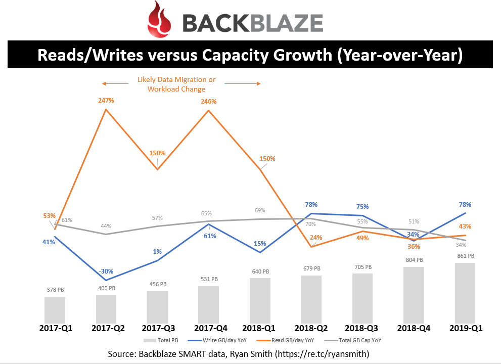 Reads/Writes versus Capacity Growth (Year-over-Year)