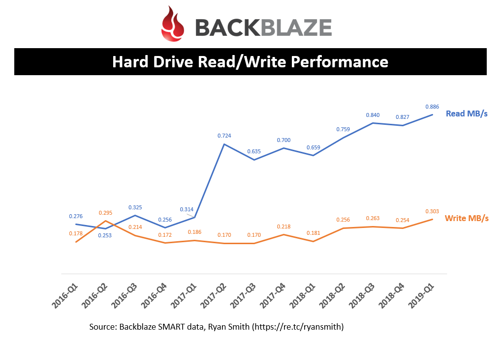 Hard Drive Read/Write Performance