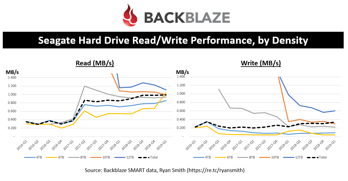 Seagate Hard Drive Read/Write Performance, by Density