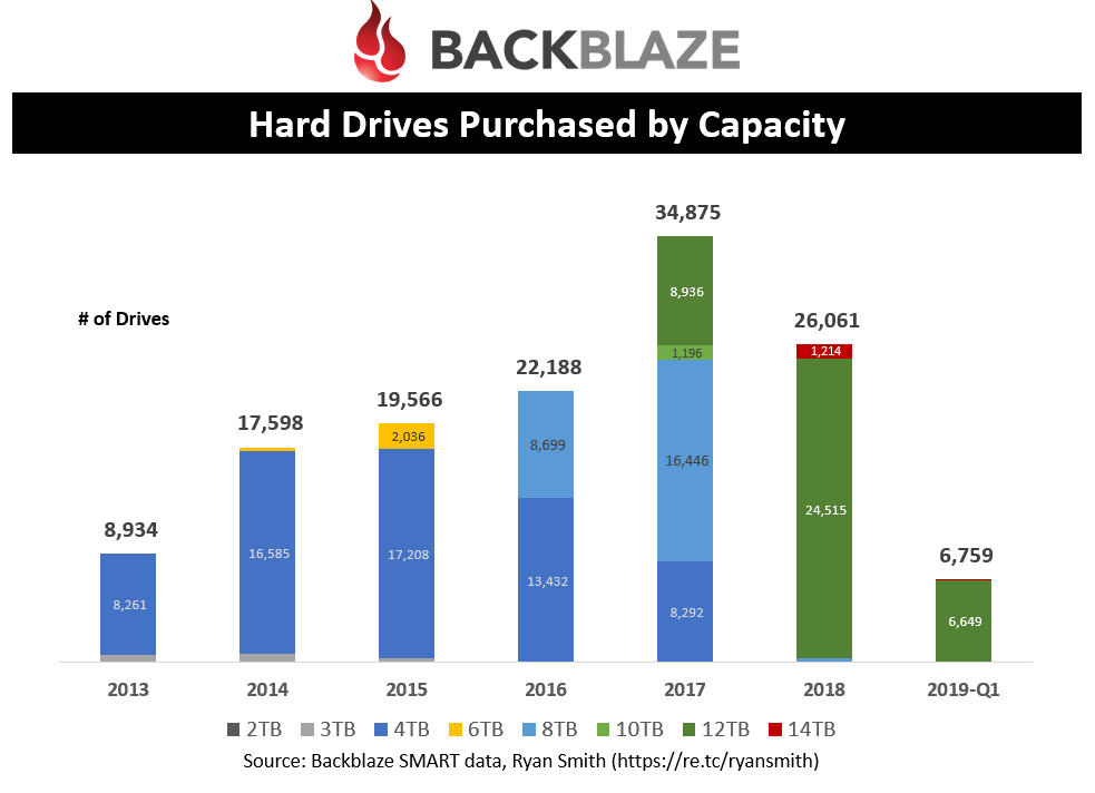 Hard Drives Purchased by Capacity