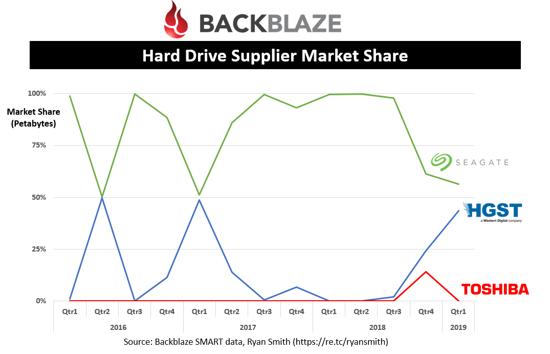 Hard Drive Supplier Market Share