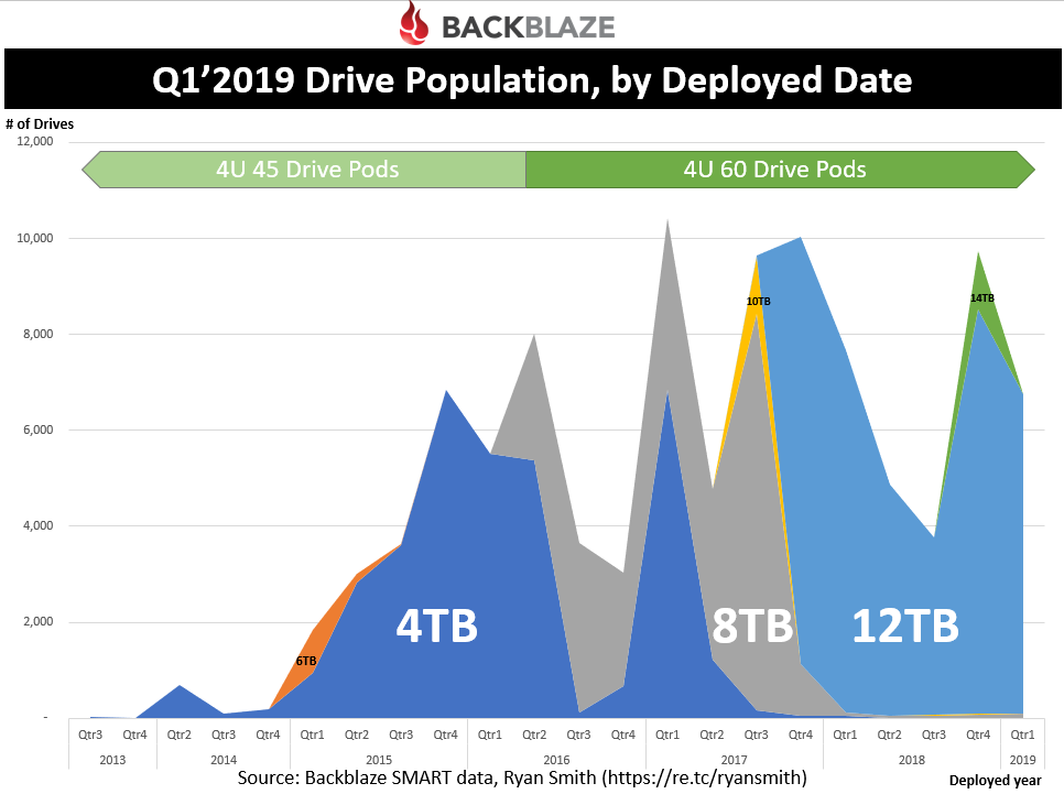 Q1'2019 Drive Population, by Deployed Date