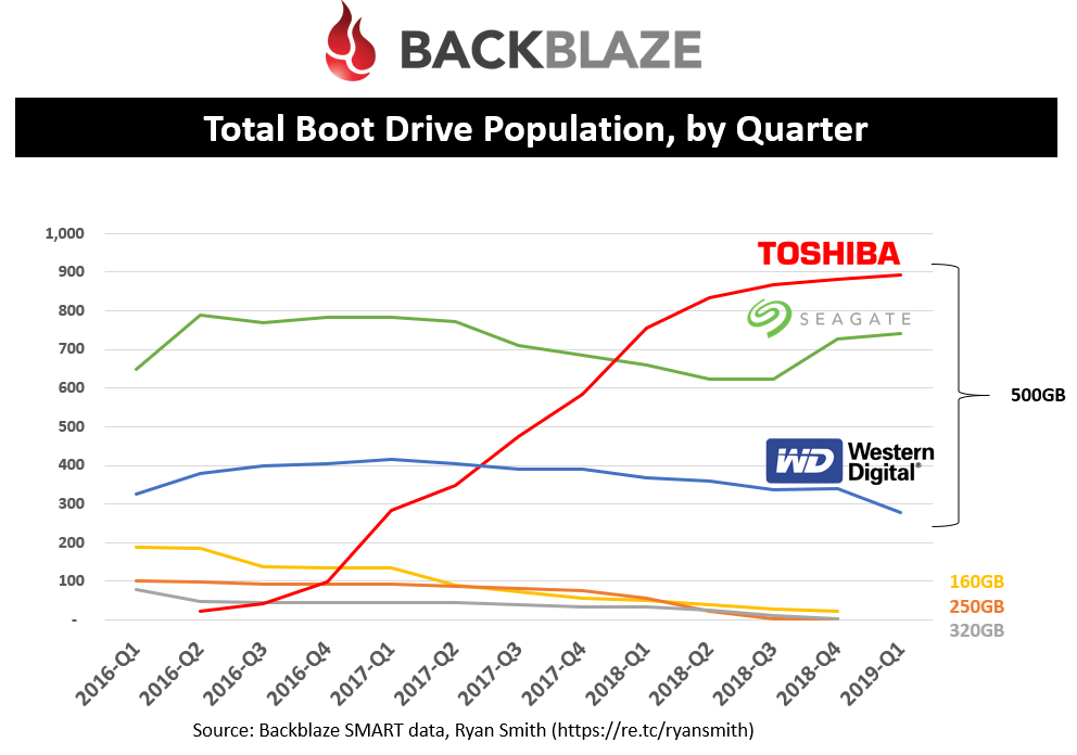 Total Boot Drive Population, by Quarter