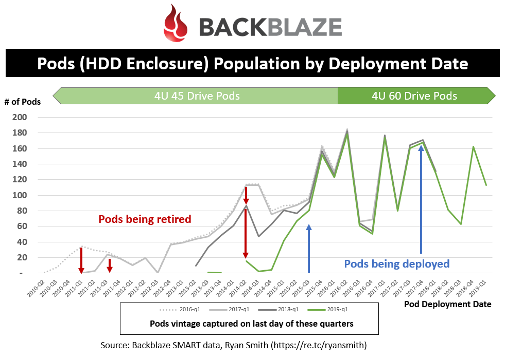 Pods (HDD Enclosure) Population by Deployment Date