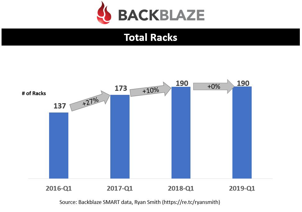 Total Racks