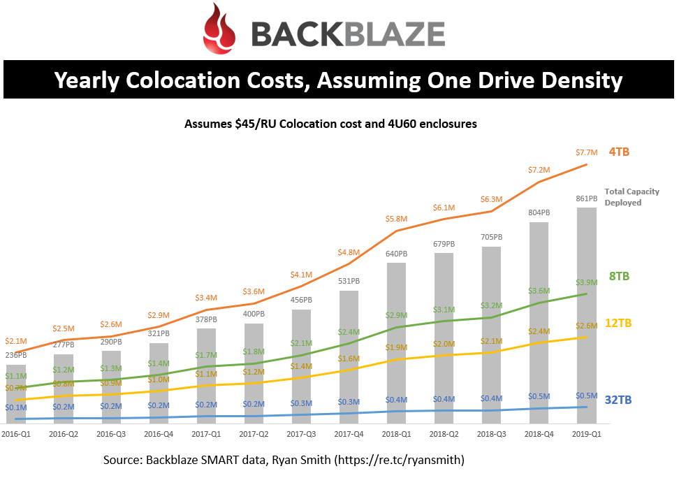 Yearly Colocation Costs, Assuming One Drive Density