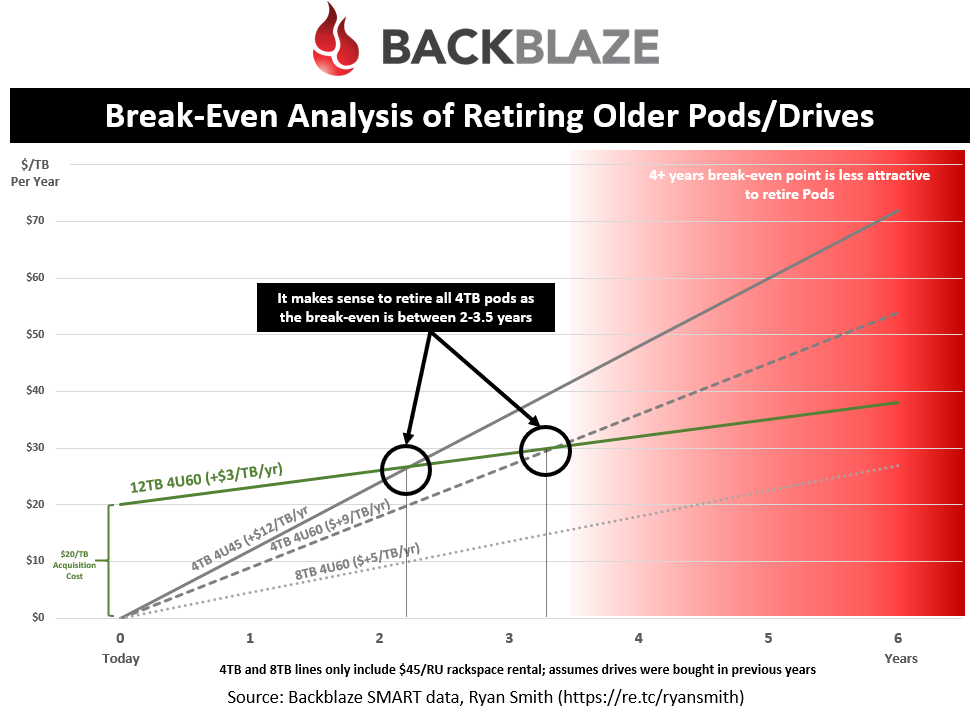 Break-Even Analysis of Retiring Older Pods/Drives