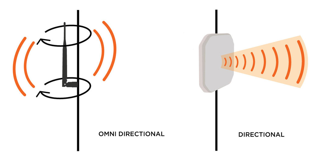 Omni directional antenna vs directional antenna for Wi-Fi