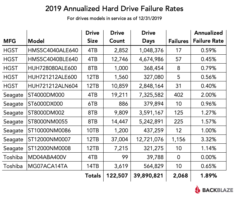 2019 Annualized Hard Drive Failure Rates by make and manufacturer