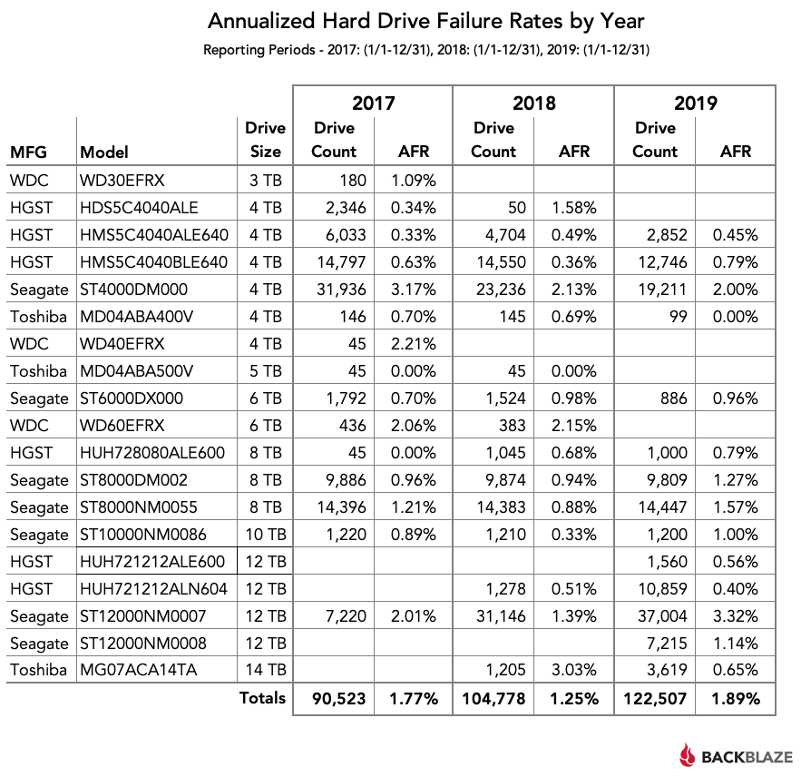 Annualized Hard Drive Failure Rates by Year - 2017-2019