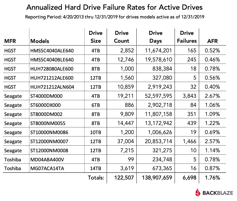 Annualized Hard Drive Failure Rates for Active Drives - 4/20/2013 - 12/31/2019
