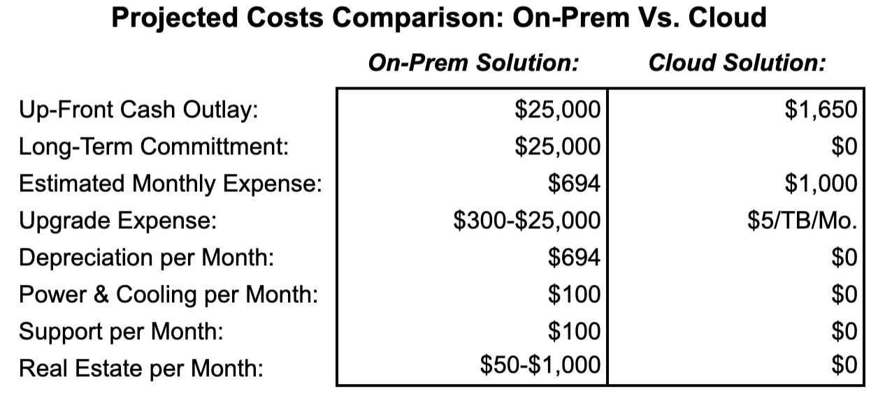 Projected Costs Comparison: On-Prem Vs. Cloud